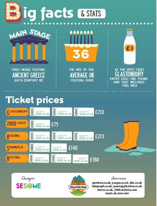SESOME-Festival_Guide-Infographic3
